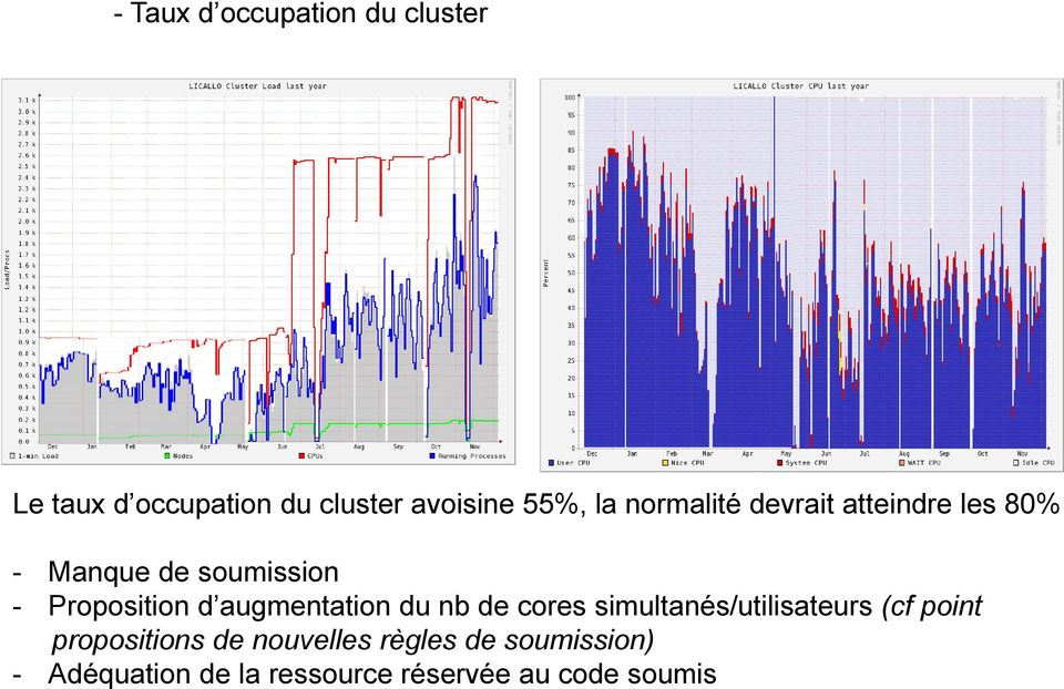 augmentation du nb de cores simultanés/utilisateurs (cf point propositions de