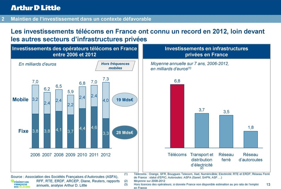 2006-2012, en milliards d euros (1) Mobile 7,0 3,2 6,2 2,4 6,5 2,4 5,9 2,2 6,8 7,0 2,4 2,4 7,3 4,0 19 Mds 6,8 3,7 3,5 Fixe 3,8 3,8 4,1 3,7 4,4 4,6 3,3 28 Mds 1,8 2006 2007 2008 2009 2010 2011 2012