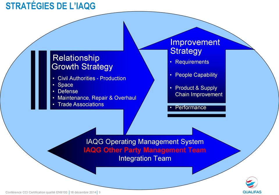 Capability Product & Supply Chain Improvement Performance IAQG Operating Management System IAQG