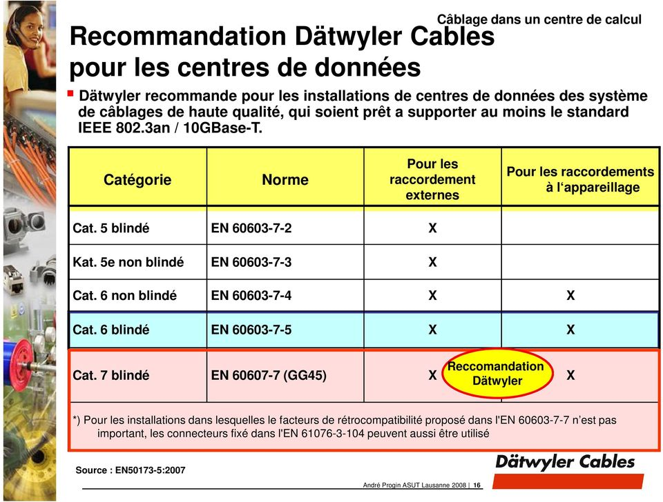 5e non blindé EN 60603-7-3 X Cat. 6 non blindé EN 60603-7-4 X X Cat. 6 blindé EN 60603-7-5 X X Cat.