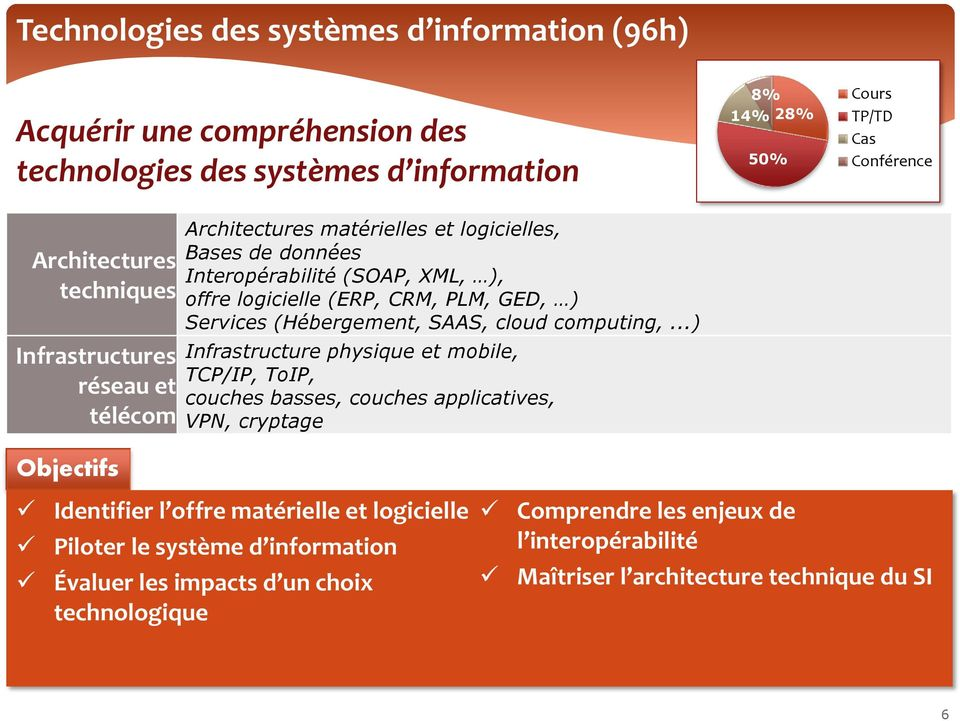Services (Hébergement, SAAS, cloud computing,.