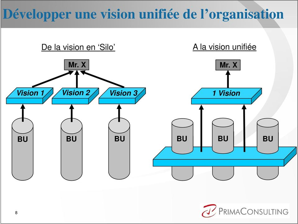 X A la vision unifiée Mr.