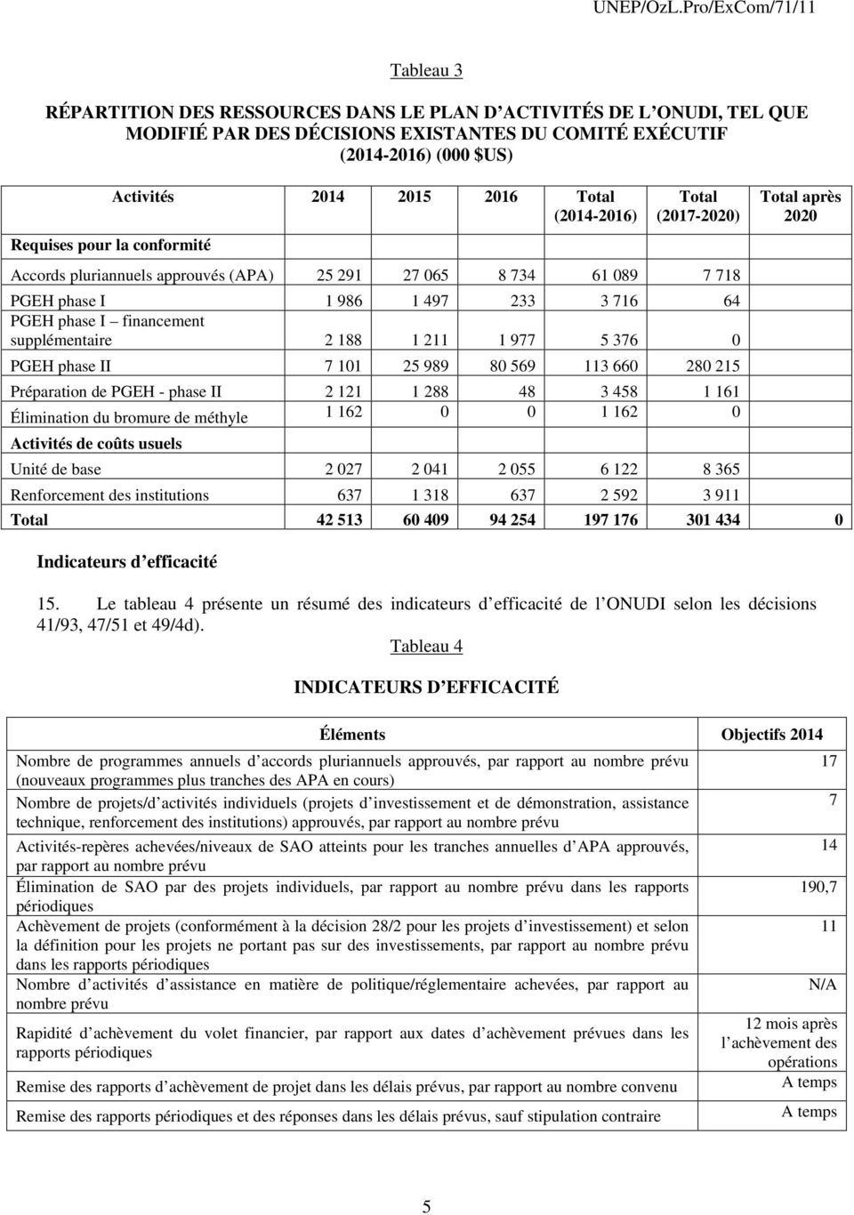 conformité Activités 2014 2015 2016 Total (2014-2016) Total (2017-2020) Accords pluriannuels approuvés (APA) 25 291 27 065 8 734 61 089 7 718 PGEH phase I 1 986 1 497 233 3 716 64 PGEH phase I