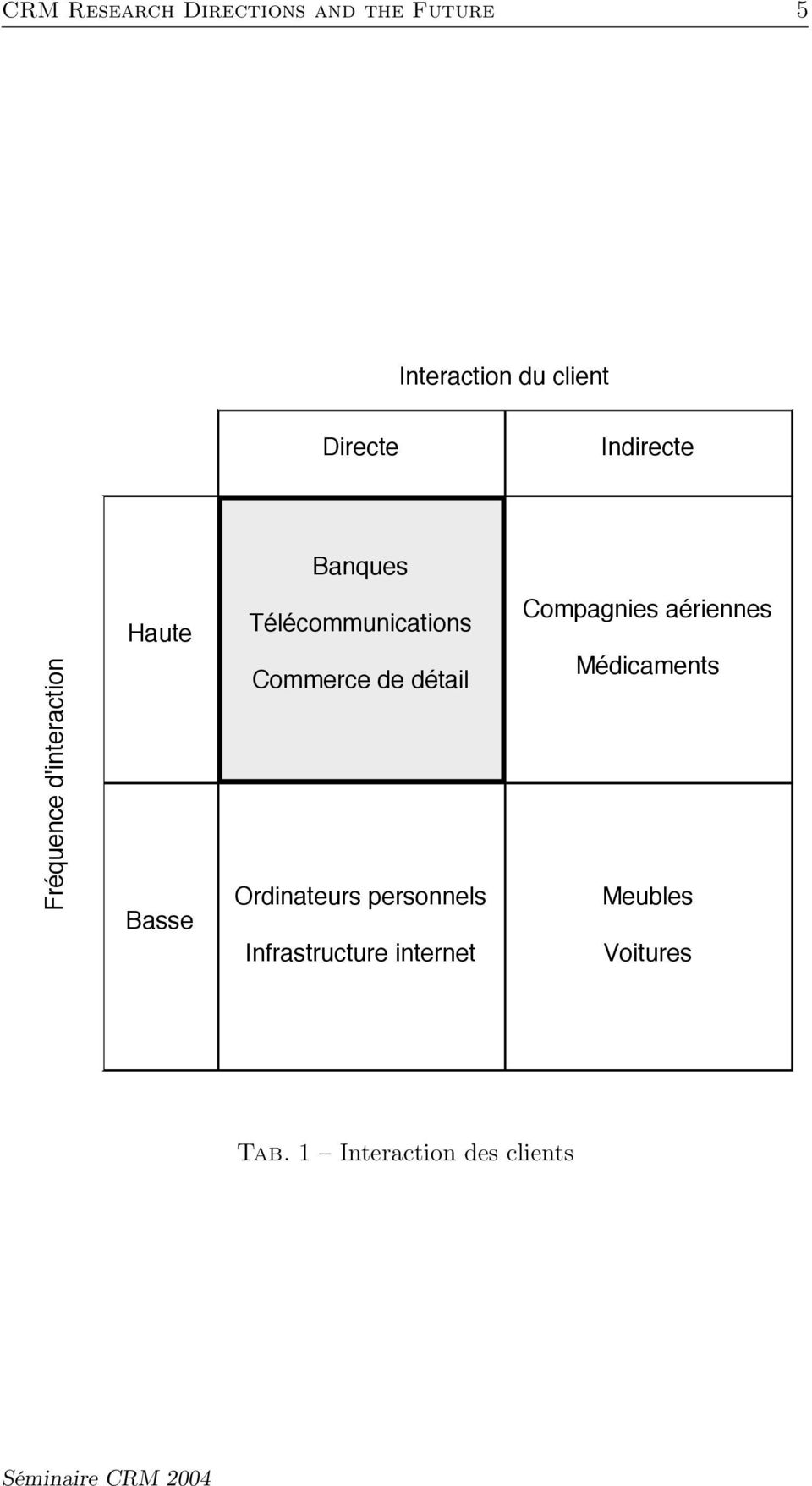 Commerce de détail Ordinateurs personnels Infrastructure internet