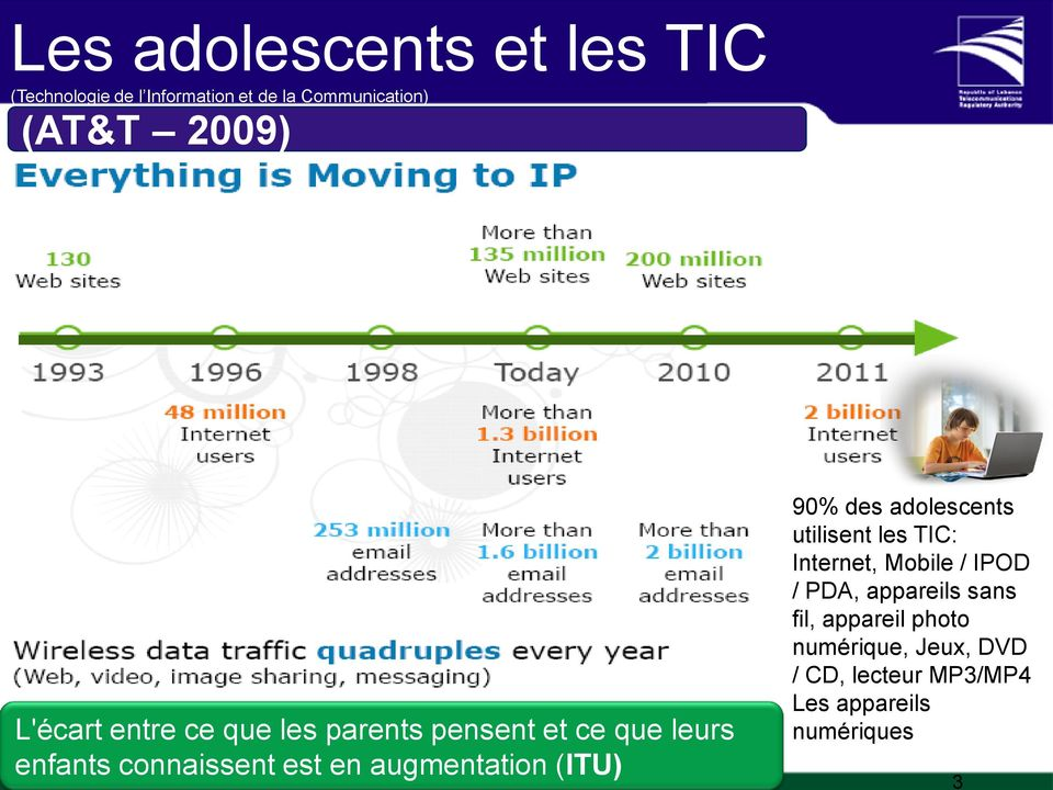 augmentation (ITU) TRA Proprietary 90% des adolescents utilisent les TIC: Internet, Mobile / IPOD