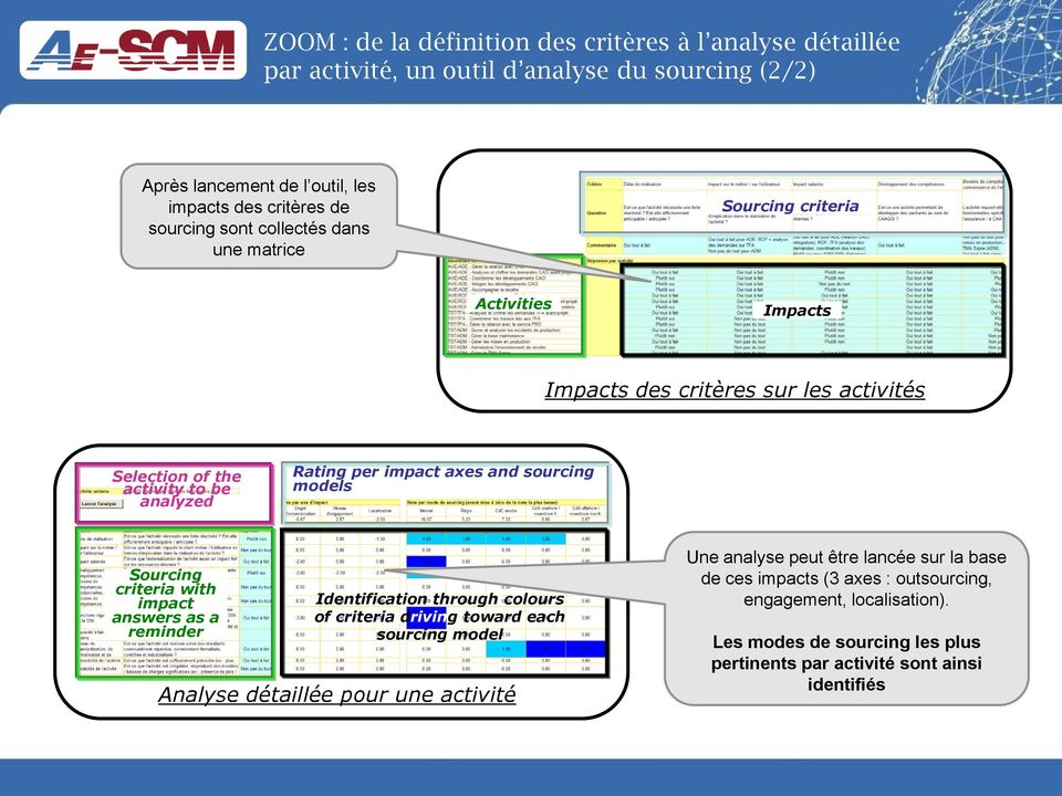 sourcing models Sourcing criteria with impact answers as a reminder Identification through colours of criteria driving toward each sourcing model Analyse détaillée pour une