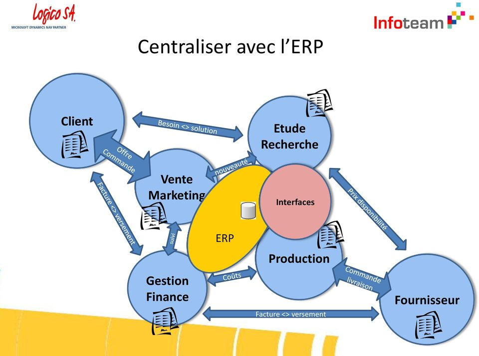 Interfaces Gestion Finance ERP