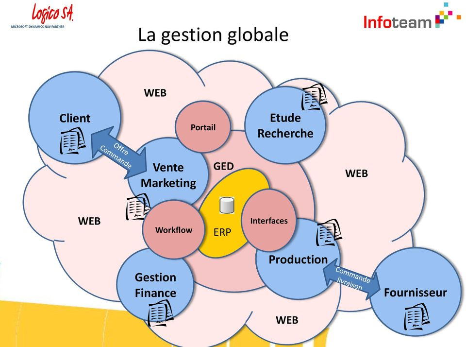 WEB Workflow ERP Interfaces Gestion