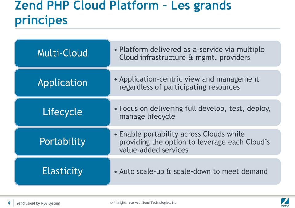 Portability lasticity Focus on delivering full develop, test, deploy, manage lifecycle nable portability across Clouds while