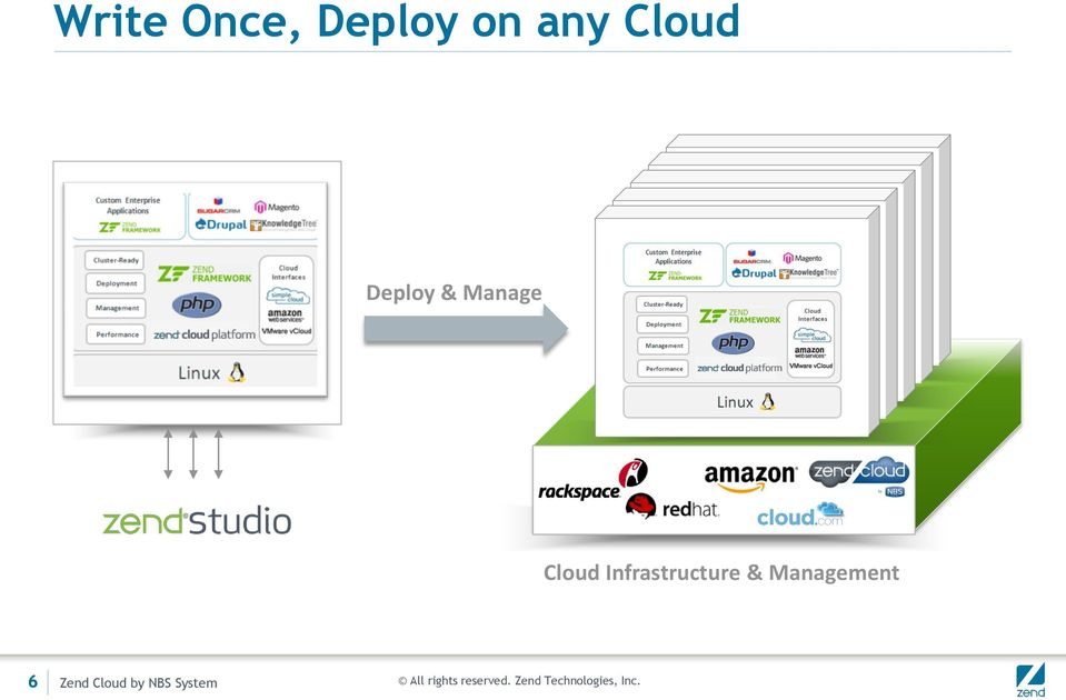 Cloud Infrastructure &