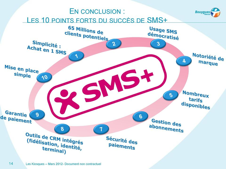 SMS+ 14 Les Kiosques Mars