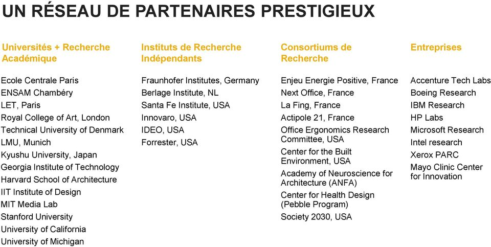 USA La Fing, France Actipole 21, France IBM Research HP Labs Technical University of Denmark LMU, Munich Kyushu University, Japan Georgia Institute of Technology Harvard School of Architecture IIT