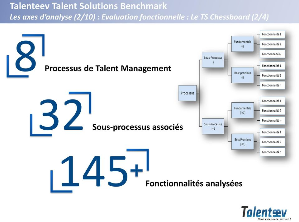 Processus de Talent Management 32