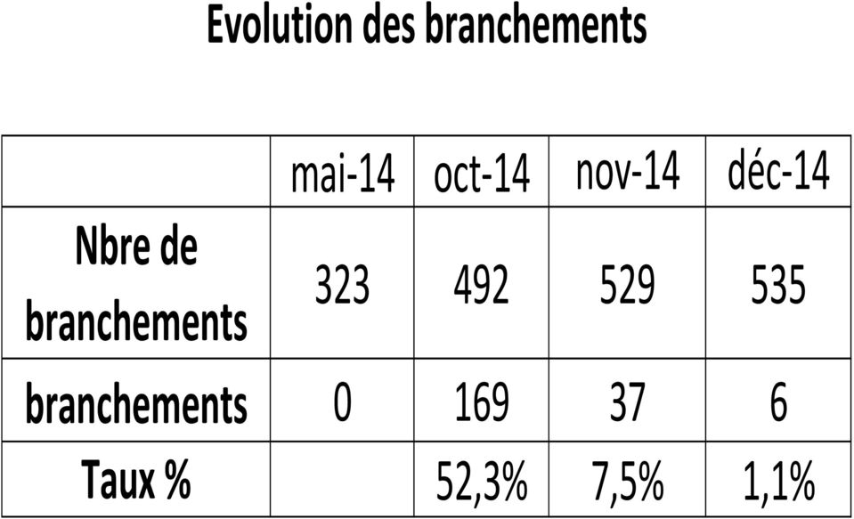 branchements Evolution 323 492 529