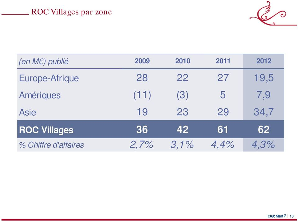(11) (3) 5 7,9 Asie 19 23 29 34,7 ROC Villages 36