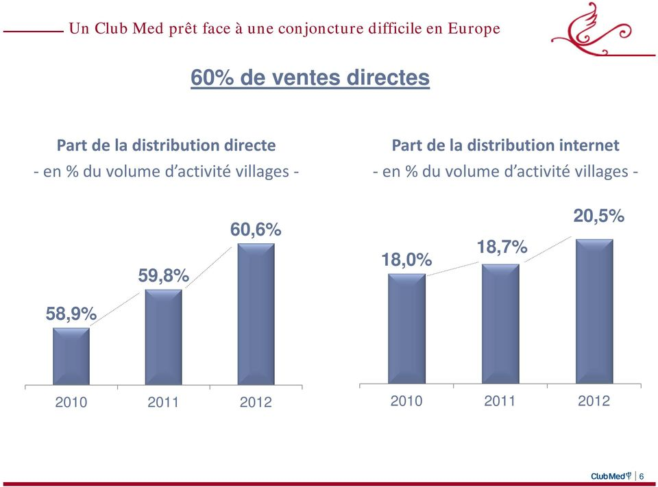 activité villages Part de la distribution internet en % du volume d
