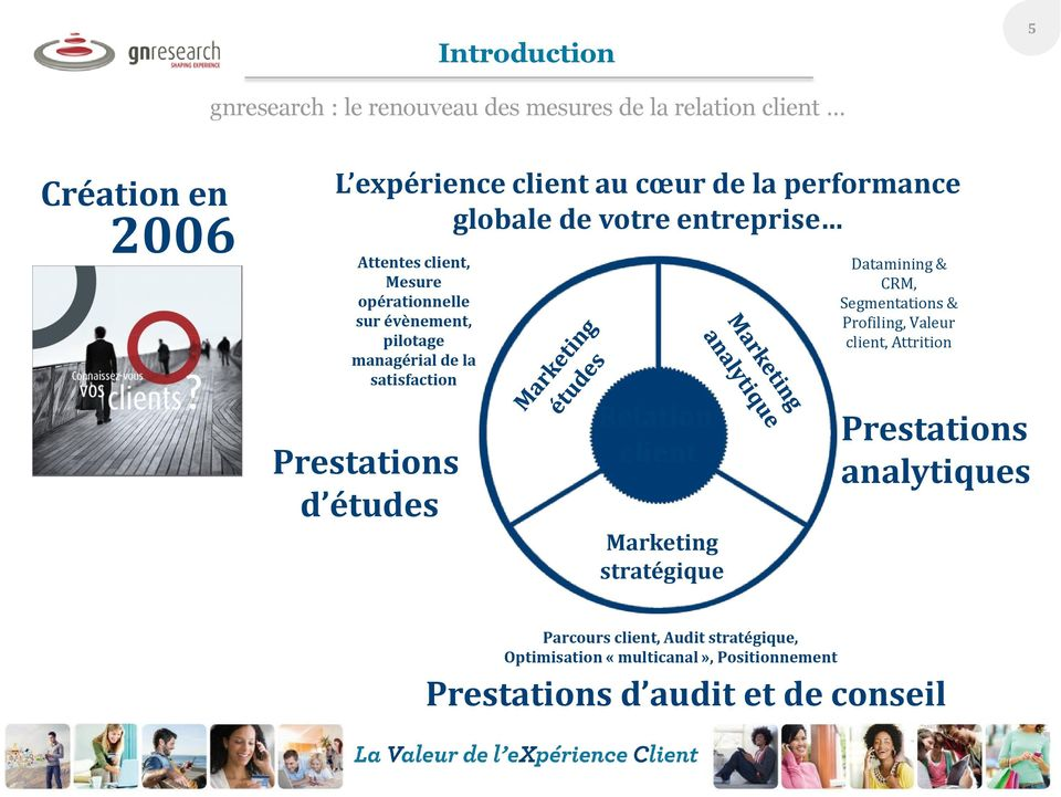 satisfaction Prestations d études Relation client Marketing stratégique Datamining & CRM, Segmentations & Profiling, Valeur