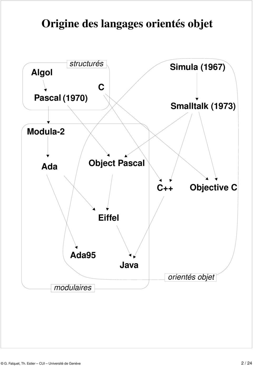 Object Pascal C++ Objective C Eiffel Ada95 modulaires Java