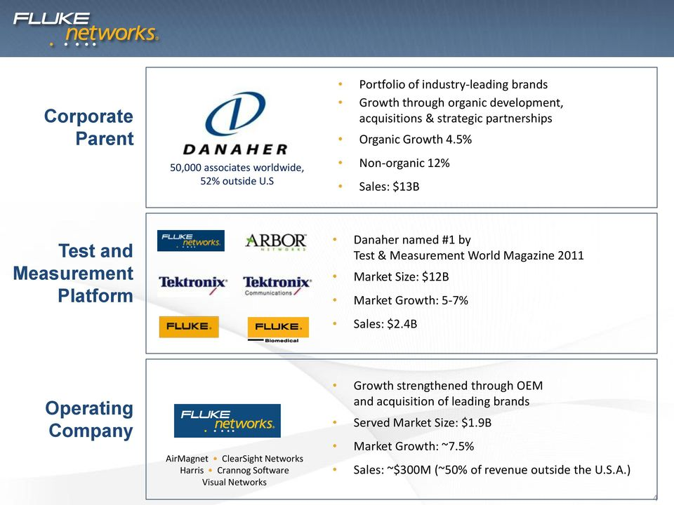 5% Non-organic 12% Sales: $13B Test and Measurement Platform Danaher named #1 by Test & Measurement World Magazine 2011 Market Size: $12B Market Growth: