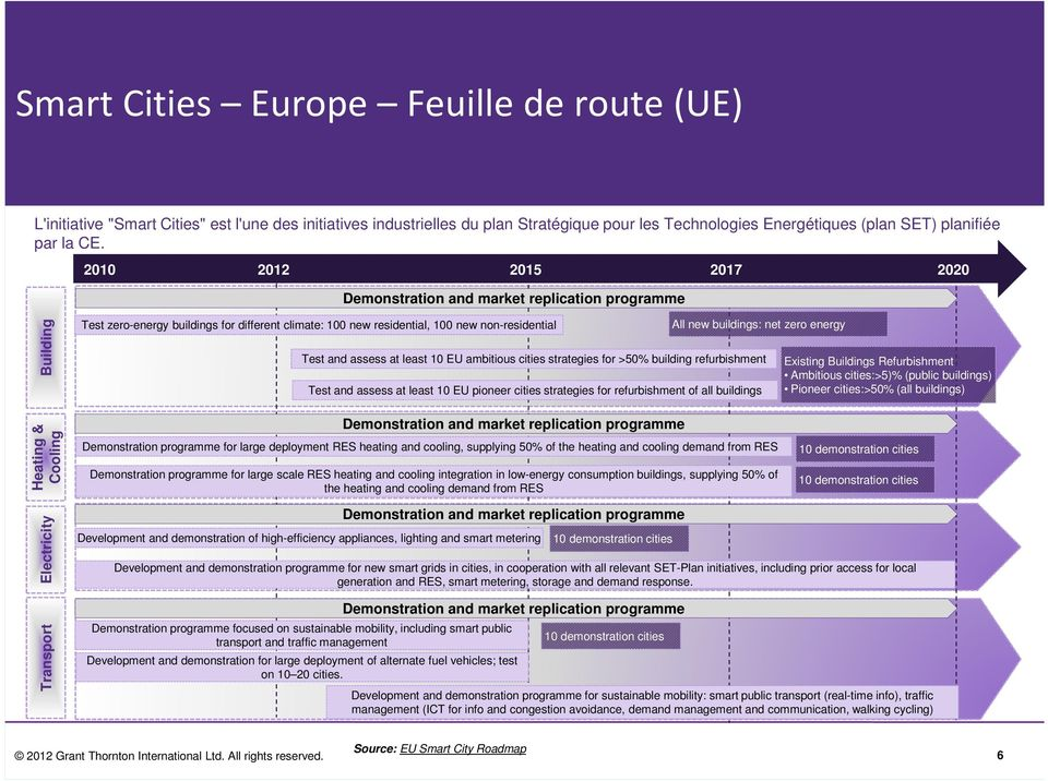 zero energy Test and assess at least 10 EU ambitious cities strategies for >50% building refurbishment Test and assess at least 10 EU pioneer cities strategies for refurbishment of all buildings