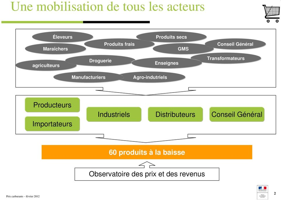 Transformateurs Manufacturiers Agro-indutriels Producteurs Importateurs