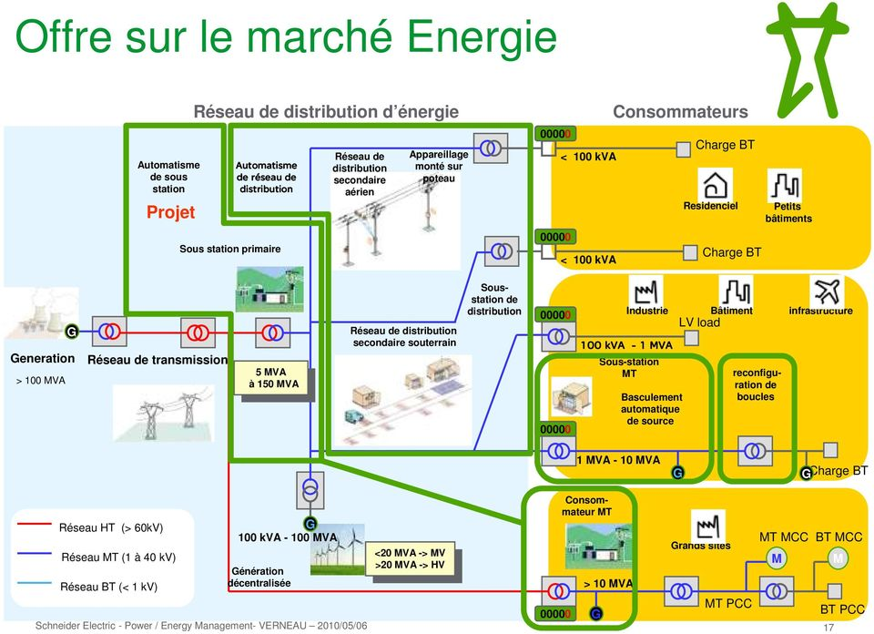 MVA Réseau de distribution secondaire souterrain Sousstation de distribution 00000 00000 Industrie 100 kva - 1 MVA Sous-station MT Basculement automatique de source Bâtiment LV load reconfiguration