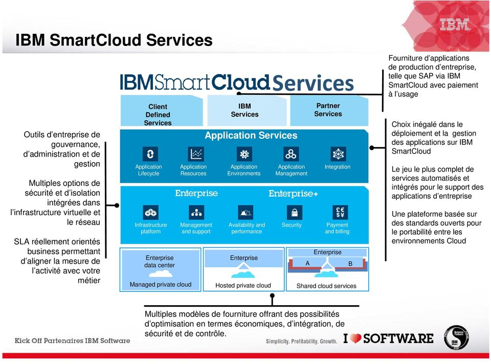 Resources Management and support IBM Services Services Environments Availability and performance Enterprise Hosted private cloud Services Management Security A Partner Services Integration Payment