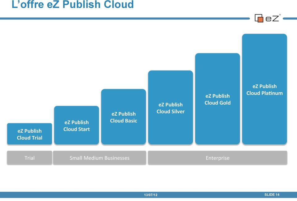 Cloud Silver ez Publish Cloud Gold ez Publish Cloud