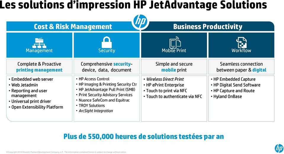 Extensibility Platform HP Access Control HP Imaging & Printing Security Ctr HP JetAdvantage Pull Print (SMB) Print Security Advisory Services Nuance SafeCom and Equitrac TROY Solutions ArcSight