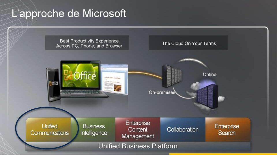 Unified Communications Business Intelligence Enterprise Content