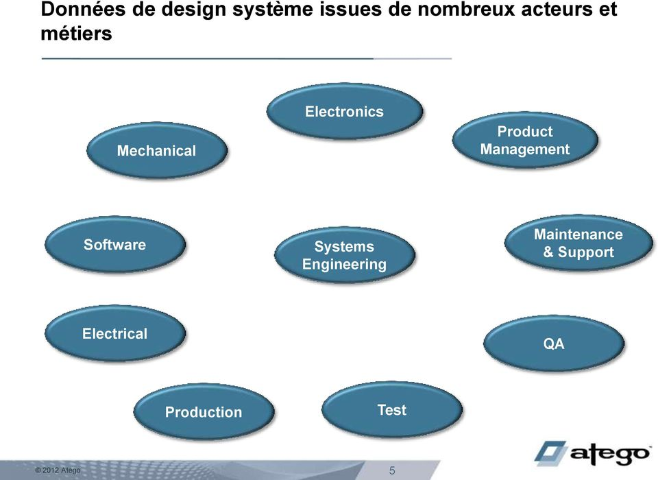 Management Software Systems Engineering