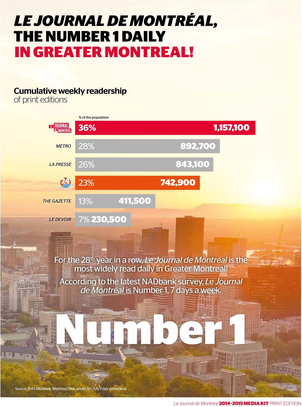 742,900 THE GAZETTE 13% 411,500 LE DEVOIR 7% 230,500 For the 28 th year in a row, Le Journal de Montréal is the most widely read