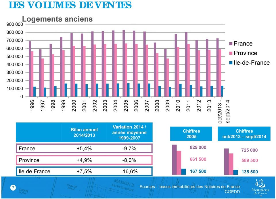 annuel 20/2013 Variation 20 / année moyenne 1999-2007 Chiffres 2005 Chiffres oct/2013 sept/20 France +5,4% -9,7% 829 000 725 000