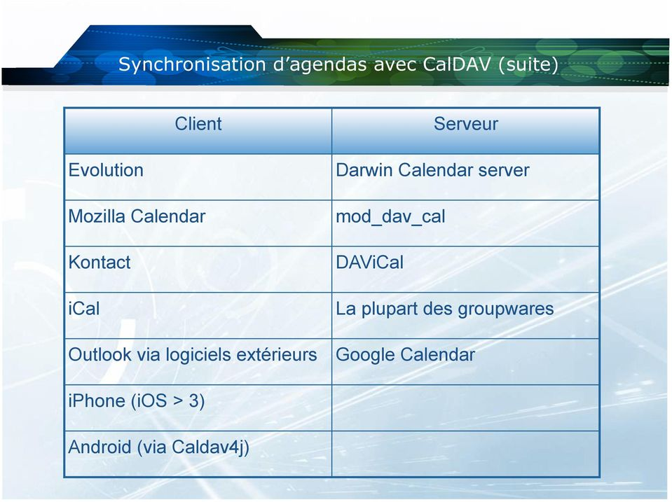 mod_dav_cal DAViCal La plupart des groupwares Outlook via
