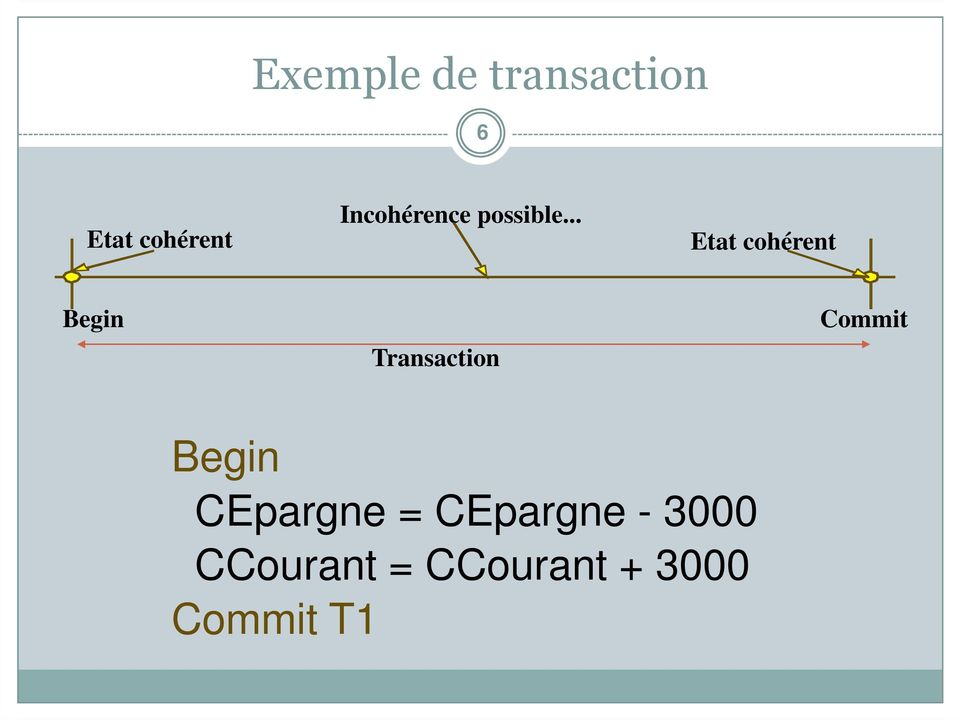 .. Etat cohérent Begin Transaction Commit