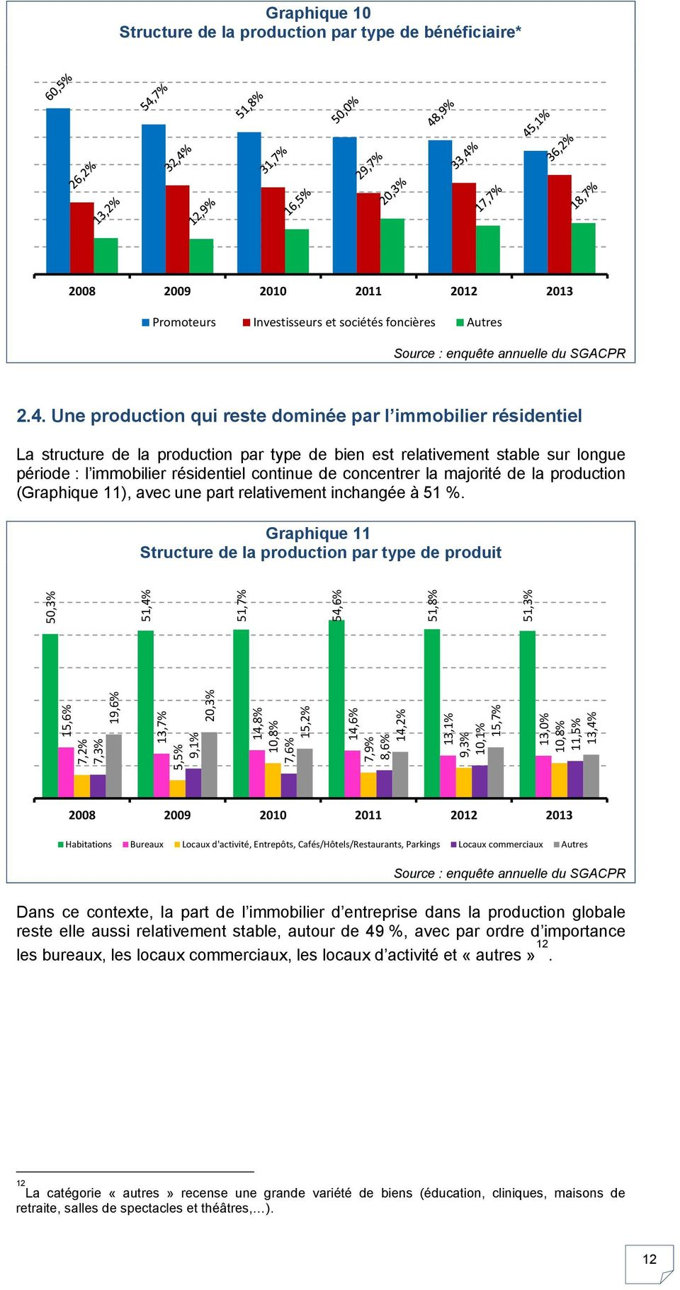 concentrer la majorité de la production (Graphique 11), avec une part relativement inchangée à 51 %.