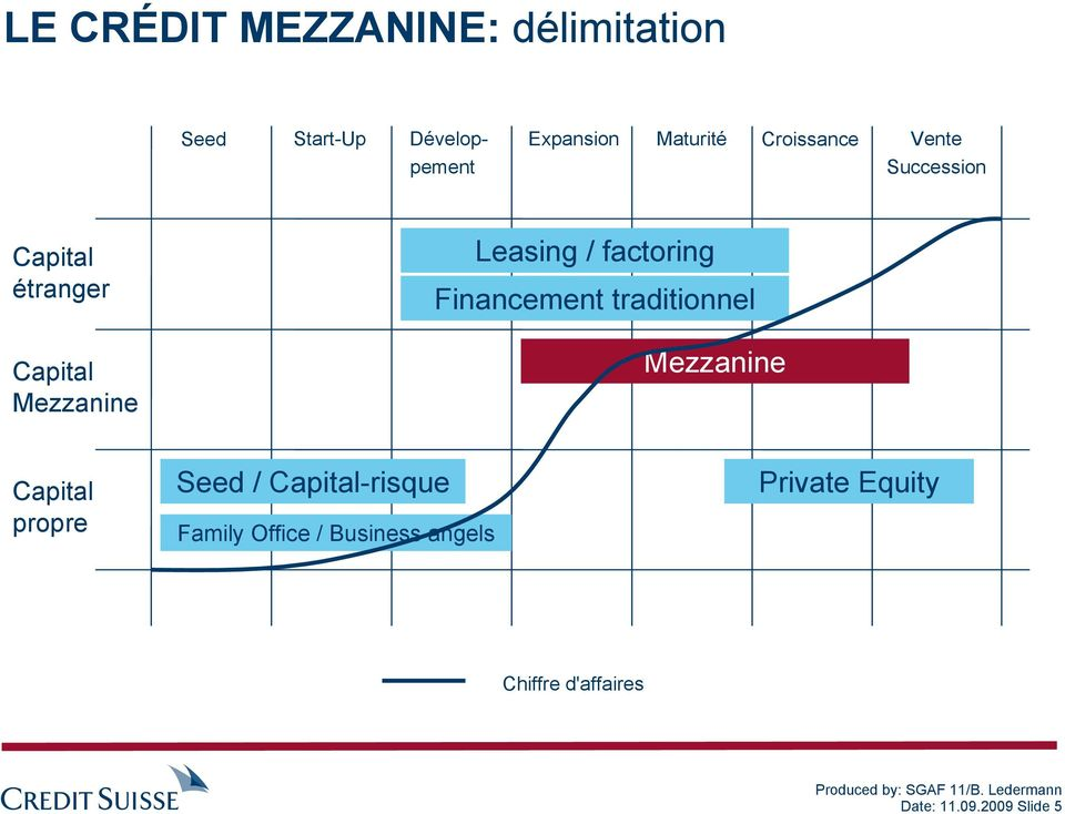 factoring Financement traditionnel Mezzanine Capital propre Seed / Capital-risque
