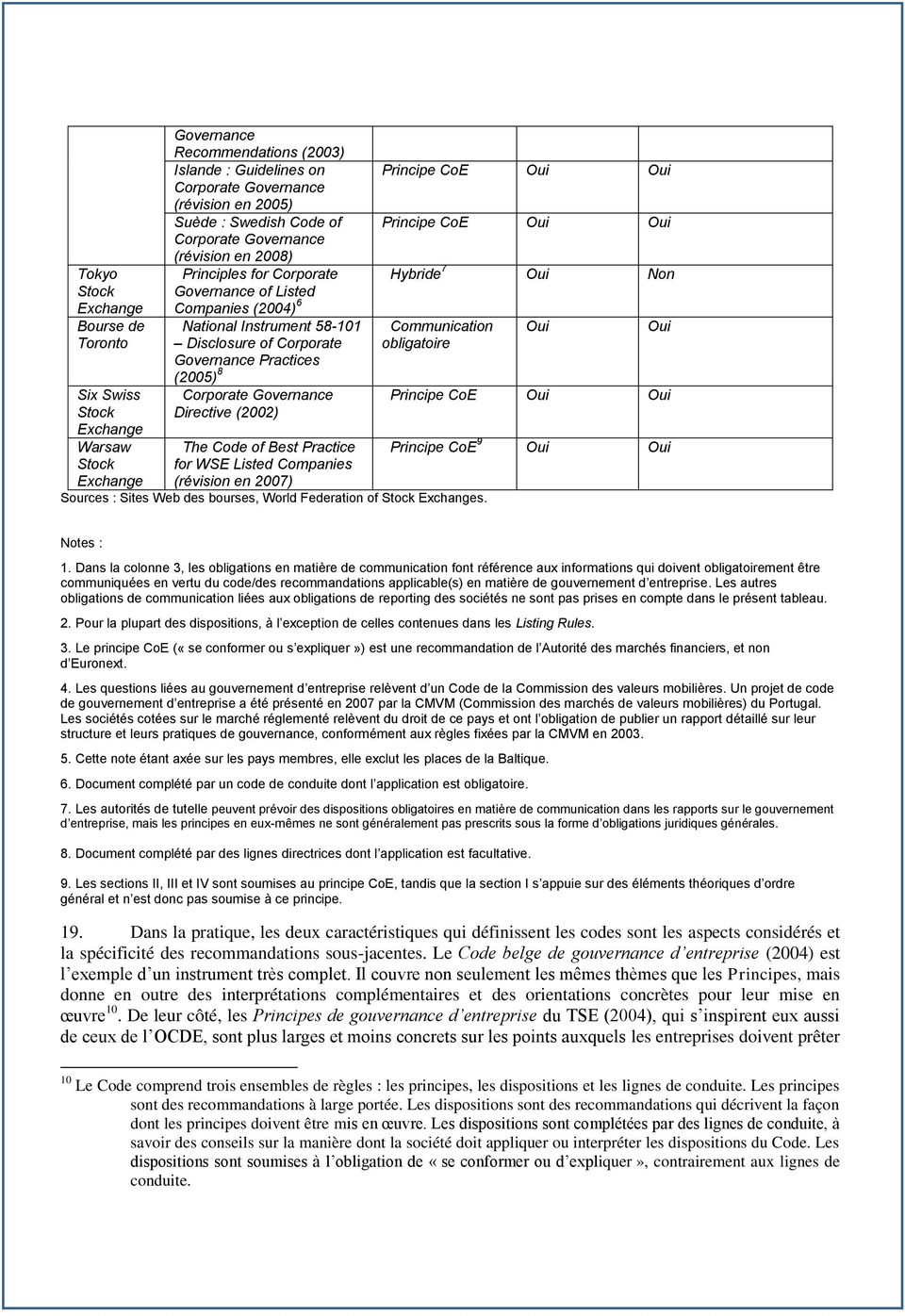 Corporate Governance Directive (2002) The Code of Best Practice for WSE Listed Companies (révision en 2007) Principe CoE Oui Oui Principe CoE Oui Oui Hybride 7 Oui Non Communication obligatoire