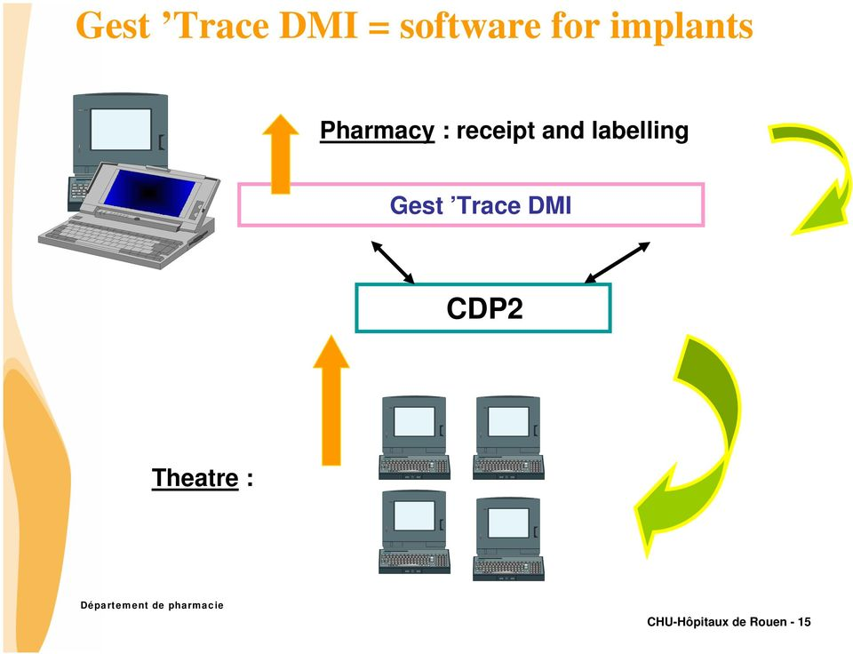 labelling Gest Trace DMI CDP2