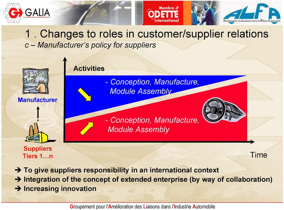Module Assembly Suppliers Tiers 1 n Time To give suppliers responsibility in an international