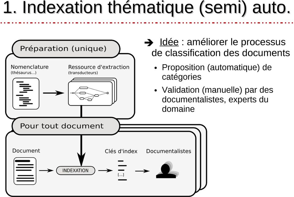 documents Proposition (automatique) de catégories