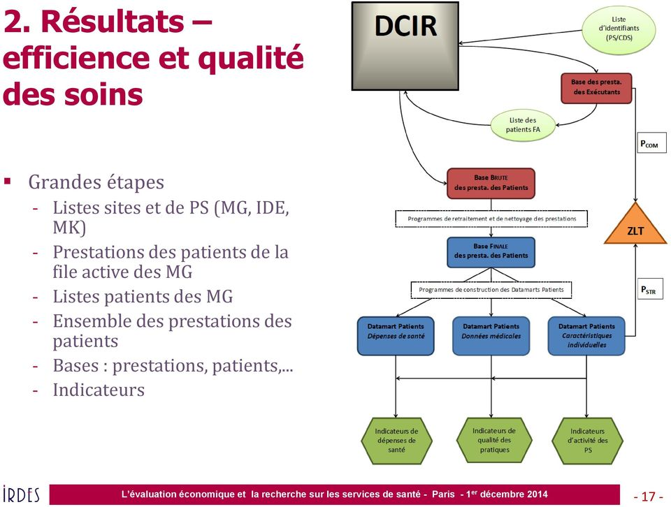 la file active des MG - Listes patients des MG - Ensemble des