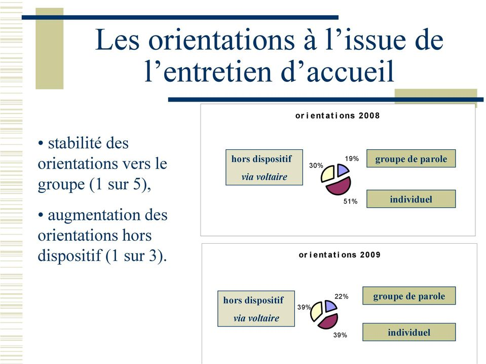 dispositif (1 sur 3).