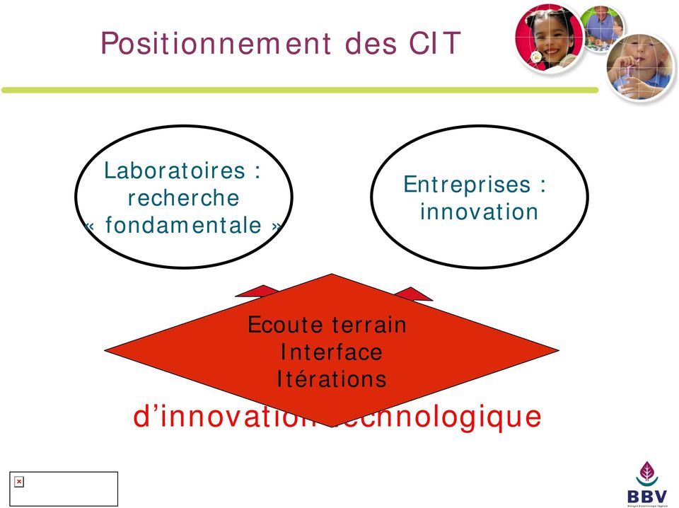 innovation Ecoute terrain Interface