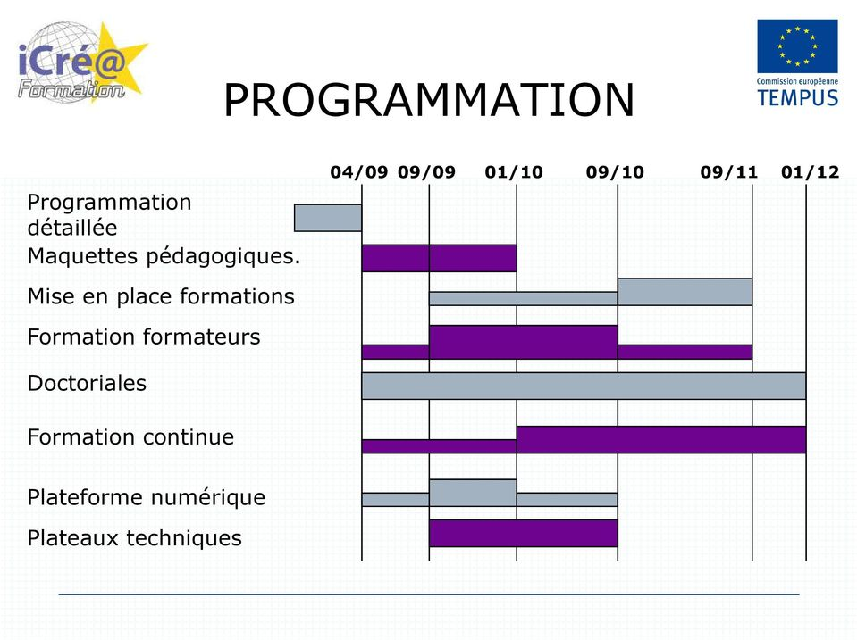 Mise en place formations Formation formateurs