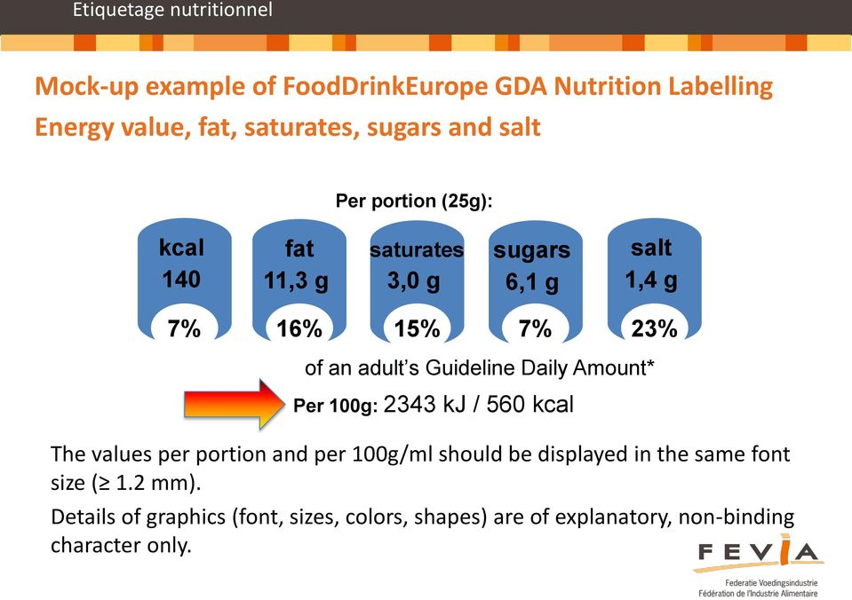 Guideline Daily Amount* Per 100g: 2343 kj / 560 kcal The values per portion and per 100g/ml should be displayed in the