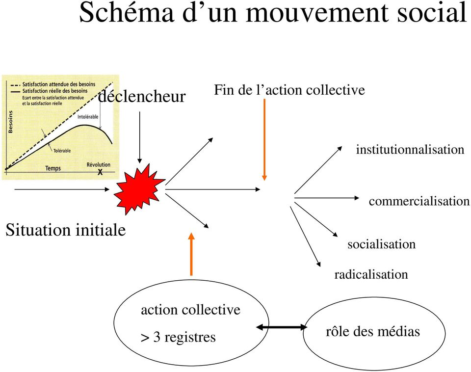 initiale commercialisation socialisation