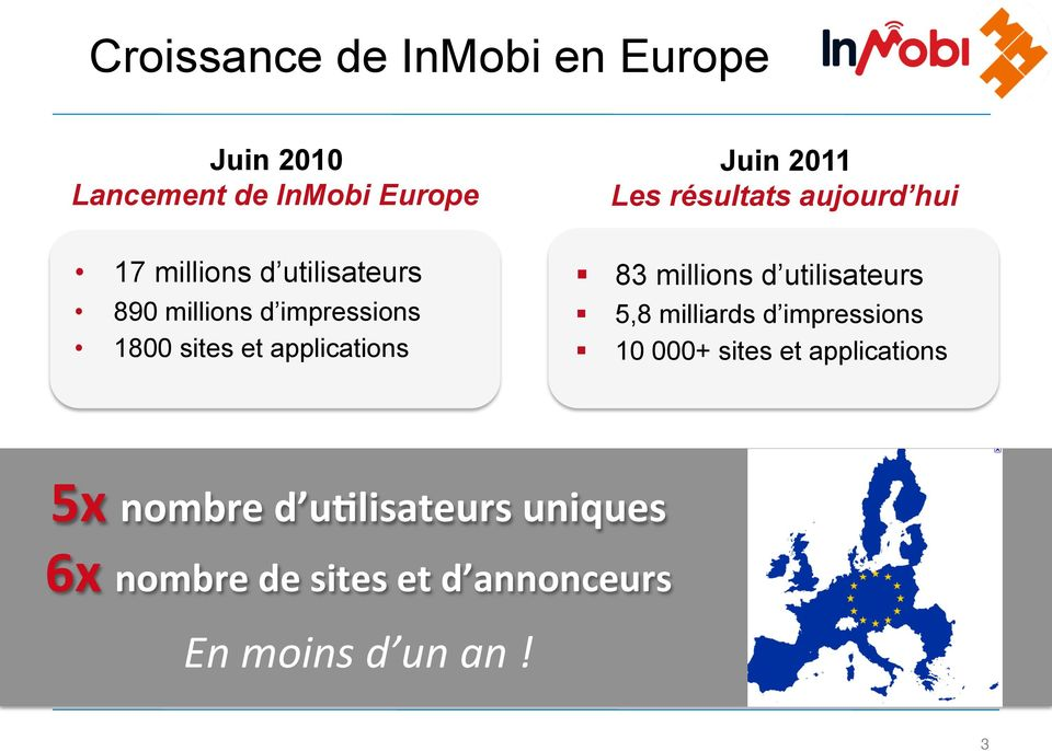 applications 83 millions d utilisateurs 5,8 milliards d impressions 10 000+ sites et