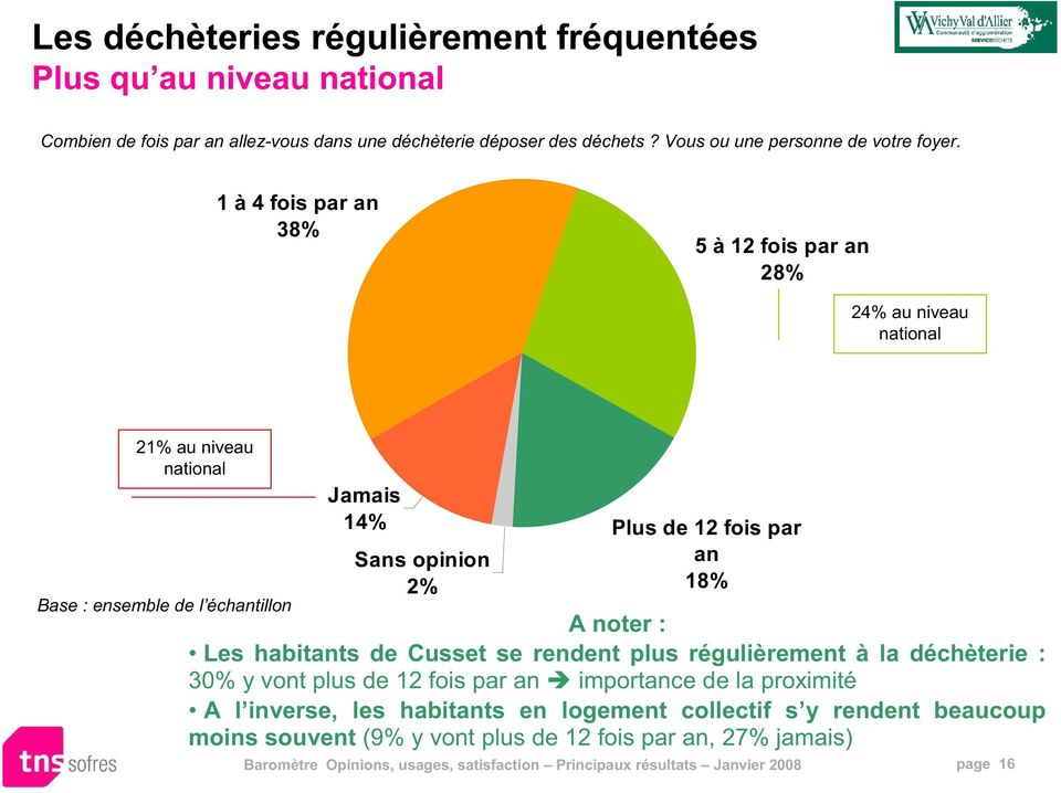 1 à 4 fois par an 38% 5 à 12 fois par an 28% 24% au niveau national 21% au niveau national Base : ensemble de l échantillon Jamais 14% Sans opinion 2% Plus de