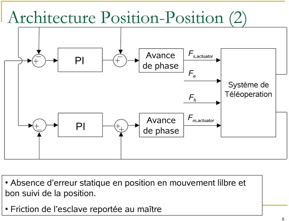 Fm,actuator de phase Absence d erreur statique en position en